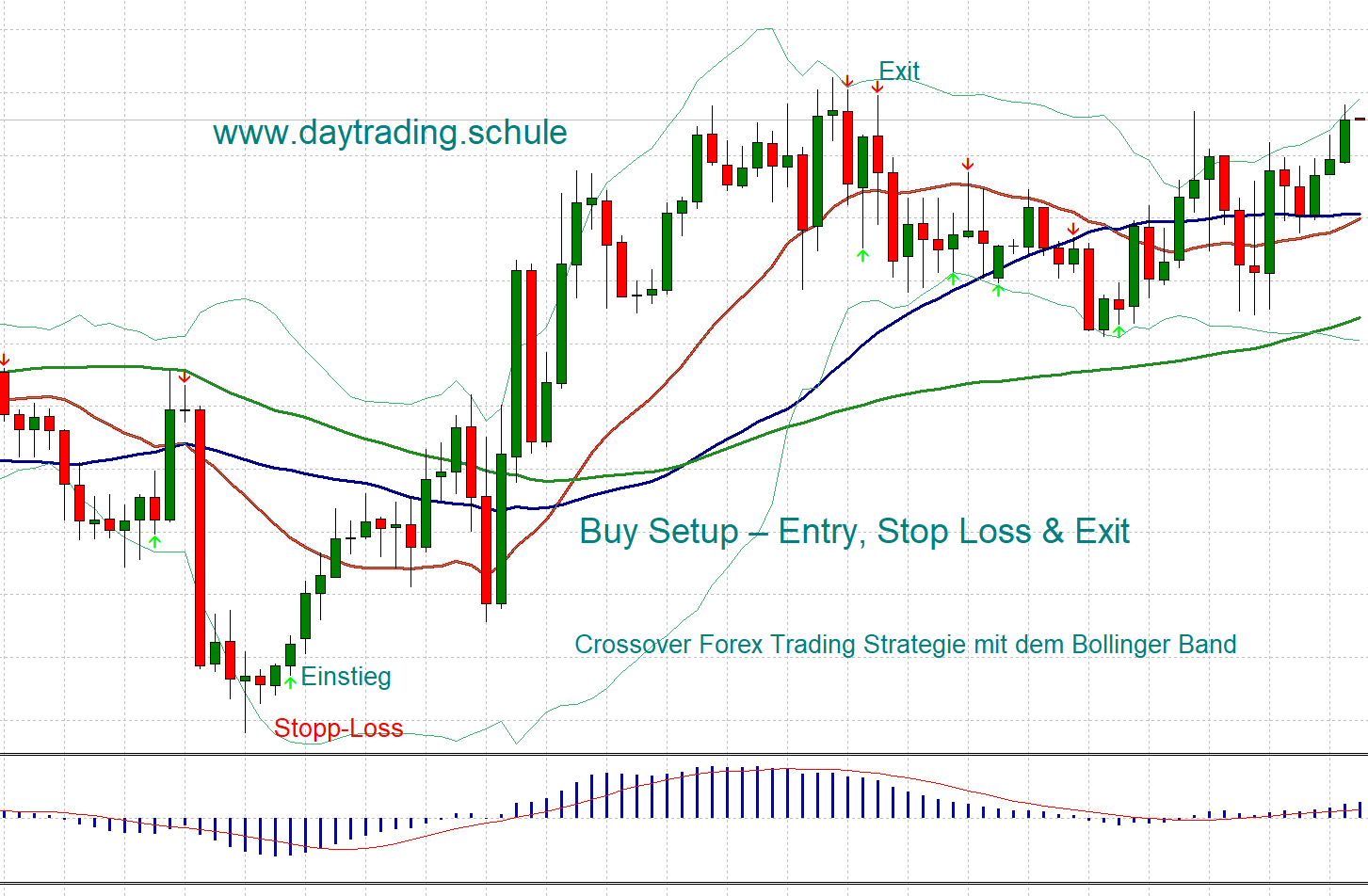 Bollinger Bands: Four Basic Trading Strategies